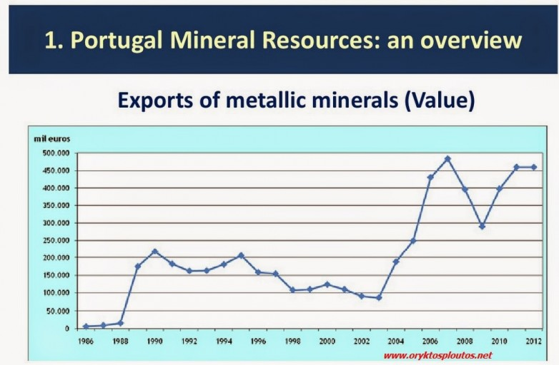 mineral values