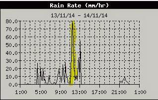 rain raiting stratoni